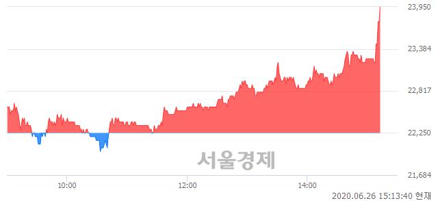 코풍국주정, 전일 대비 7.87% 상승.. 일일회전율은 5.46% 기록