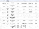 '오피스→아파텔'로…'컨버전' 개발 목적 오피스빌딩 거래 급증