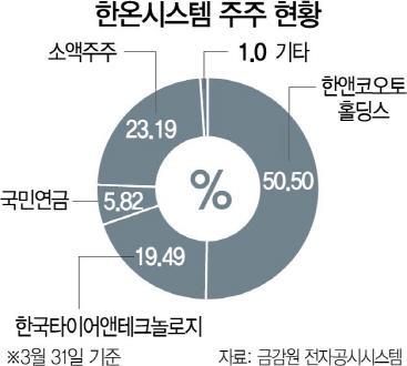[시그널] 한국타이어 '형제의 난'에 주목받는 M&A 최대어 한온시스템