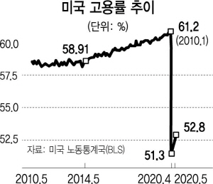 美 코로나 재확산 속…파월 또 경기회복 비관론