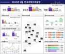 두달 연속 하락하던 서울 집값...6월 25개구 다 올랐다