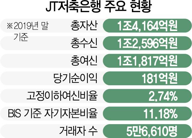 [시그널]일본계 JT저축은행 M&A 매물로 나왔다