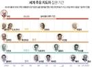 [글로벌체크] 푸틴 36년 '종신집권' 꿈은 이뤄진다…개헌투표서 77%가 찬성