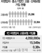 [단독]자영업자 고용·산재보험료 소득 공제…전 국민 고용보험 본격화