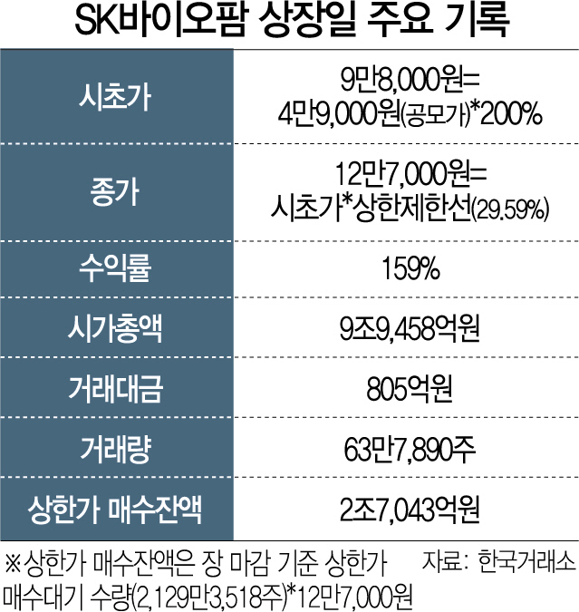 '바이오팜 더 오른다' 파는 사람 없고 상한가 매수 대기자금만 3조