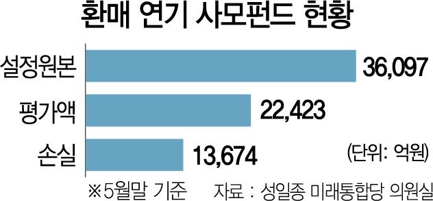 '지뢰밭' 사모펀드 환매중단 276개…1.4조 손실
