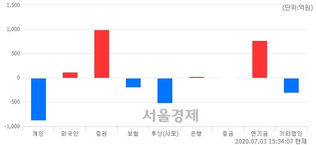 [마감 시황]  외국인과 기관의 동반 매수세.. 코스피 2152.41(▲17.04, +0.80%) 상승 마감