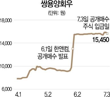 [시그널] 프리미엄 60%에도...쌍용양회 우선주 공개매수 실패