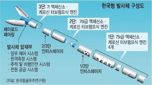 내년 한국형발사체(누리호) 성공해도...발사체의 '뉴 스페이스'는 요원