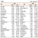 [표]코스닥 기관·외국인·개인 순매수·도 상위종목(7월 6일-최종치)