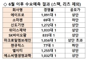 [시그널] 에이프로 수요예측 경쟁률 1,091대 1…공모가 2만1,600원