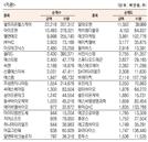 [표]코스닥 기관·외국인·개인 순매수·도 상위종목(7월 7일)