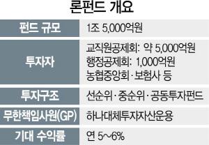[시그널] 교공·행공 등 1.5조 론펀드 조성한다