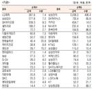 [표]유가증권 기관·외국인·개인 순매수·도 상위종목(7월 7일-최종치)