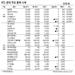 [표]IPO·장외 주요 종목 시세(7월 7일)
