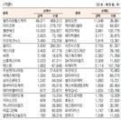 [표]코스닥 기관·외국인·개인 순매수·도 상위종목(7월 7일-최종치)