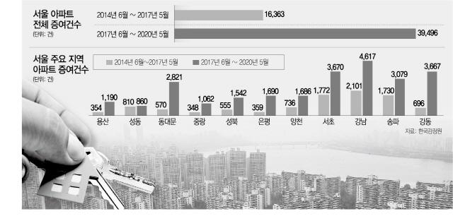 '영끌 안 한게 죄'…시장 불통 집값 대책에 매매·전세 '다 놓쳤다'[집슐랭]