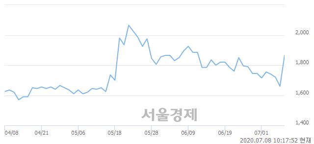 <코>시너지이노베이션, 상한가 진입.. +29.82% ↑