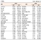 [표]코스닥 기관·외국인·개인 순매수·도 상위종목(7월 8일-최종치)