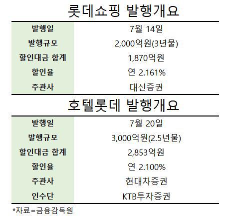 [시그널] 회사채보다 금리 높은데…롯데그룹, 장기CP로 5,000억 조달 왜?