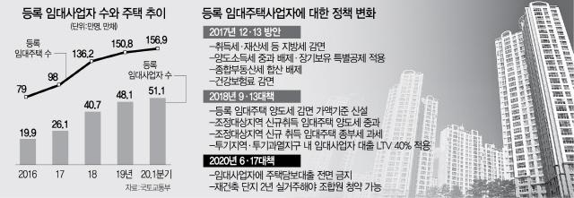 [단독] '자진폐업도 못하게 막냐'…투기꾼으로 몰린 임대사업자 '분통'