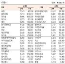 [표]코스닥 기관·외국인·개인 순매수·도 상위종목(7월 9일-최종치)