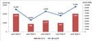 [SEN]상반기 주식관련사채 권리 행사 '2,027건'…104.3%↑