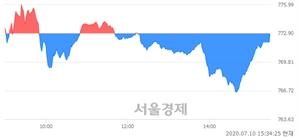 [마감 시황]  외국인과 기관의 동반 매도세.. 코스닥 772.81(▼0.09, -0.01%) 하락 마감