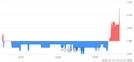 <코>에이치케이, 3.50% 오르며 체결강도 강세 지속(192%)