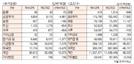 [표]유가증권·코스닥 투자주체별 매매동향(7월 10일-최종치)