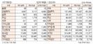 [표]유가증권·코스닥 투자주체별 매매동향(7월 10일)