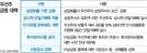 하루새 66만원->71만원→54만원...규제 맞은 우선주 요동