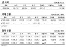 [표]금시세·국채선물·달러선물(7월 10일)