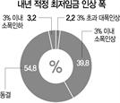 """기업 10곳 중 9곳 """"최저임금 인상속도 조절해야"""""""