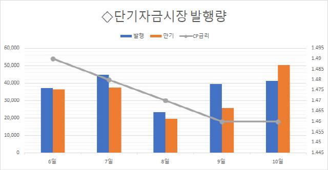 [마켓브리핑] 장기CP 늘리는 롯데그룹…자금조달 다각화