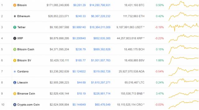 [코인시황] 암호화폐 시장 혼조세… 비트코인 0.50% 상승한 9281.29달러