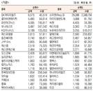 [표]코스닥 기관·외국인·개인 순매수·도 상위종목(7월 13일-최종치)