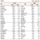 [표]유가증권 기관·외국인·개인 순매수·도 상위종목(7월 13일-최종치)