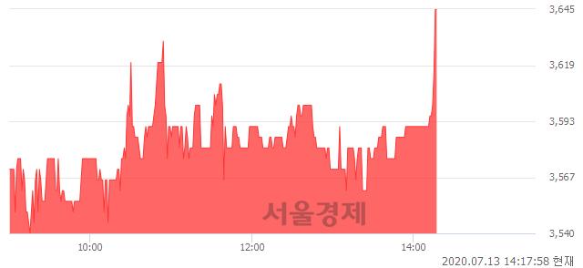 <유>태경비케이, 3.26% 오르며 체결강도 강세 지속(157%)