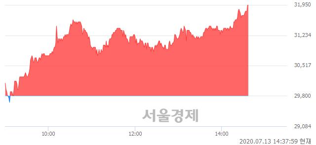 <코>아톤, 전일 대비 7.21% 상승.. 일일회전율은 4.53% 기록