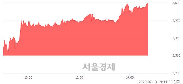 <코>유테크, 전일 대비 7.14% 상승.. 일일회전율은 3.75% 기록