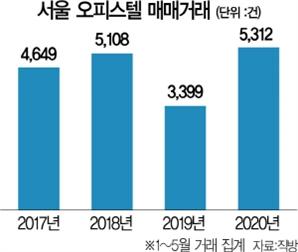 """""""취득세 더 적네""""...오피스텔 풍선효과 커지나"""