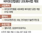 바이오의약품 '배지' 국산화에 셀트리온·삼성바이오 힘보탠다