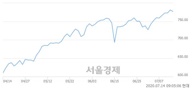 [개장 시황] 코스닥 776.19..  외국인과 기관의 '팔자' 기조에 하락 출발 (▼5.00, -0.64%)