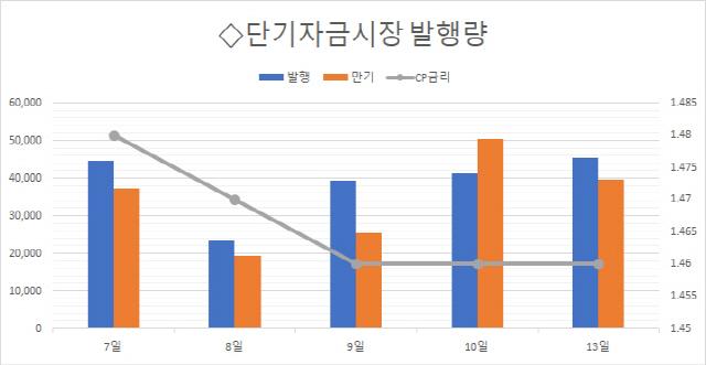 [마켓브리핑] 대동기어·LS엠트론, 회사채 대신 CP로 금융비용 절감