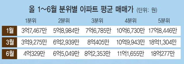 서울 집값 잡는다더니…서민 아파트값에 불질렀다