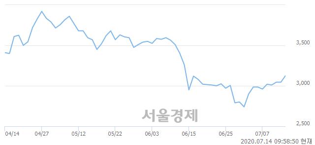 <유>유엔젤, 매도잔량 528% 급증
