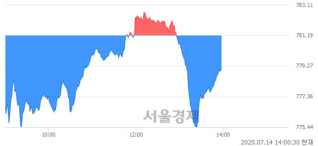 오후 2:00 현재 코스닥은 50:50으로 보합세, 매수강세 업종은 정보기기업(2.72%↑)
