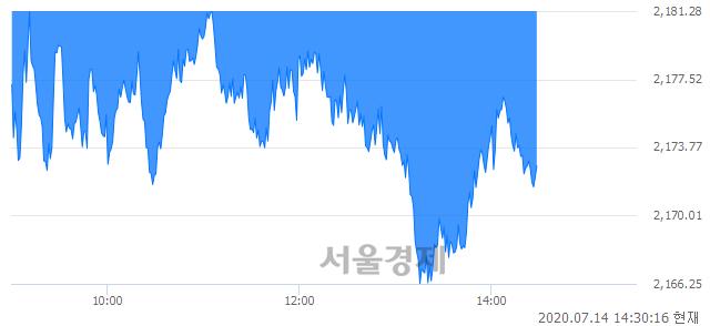 오후 2:30 현재 코스피는 44:56으로 매수우위, 매수강세 업종은 서비스업(2.21%↓)