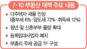 2기 신도시 또 패닉...서울 가까운 3기 먼저 분양 초유의 사태